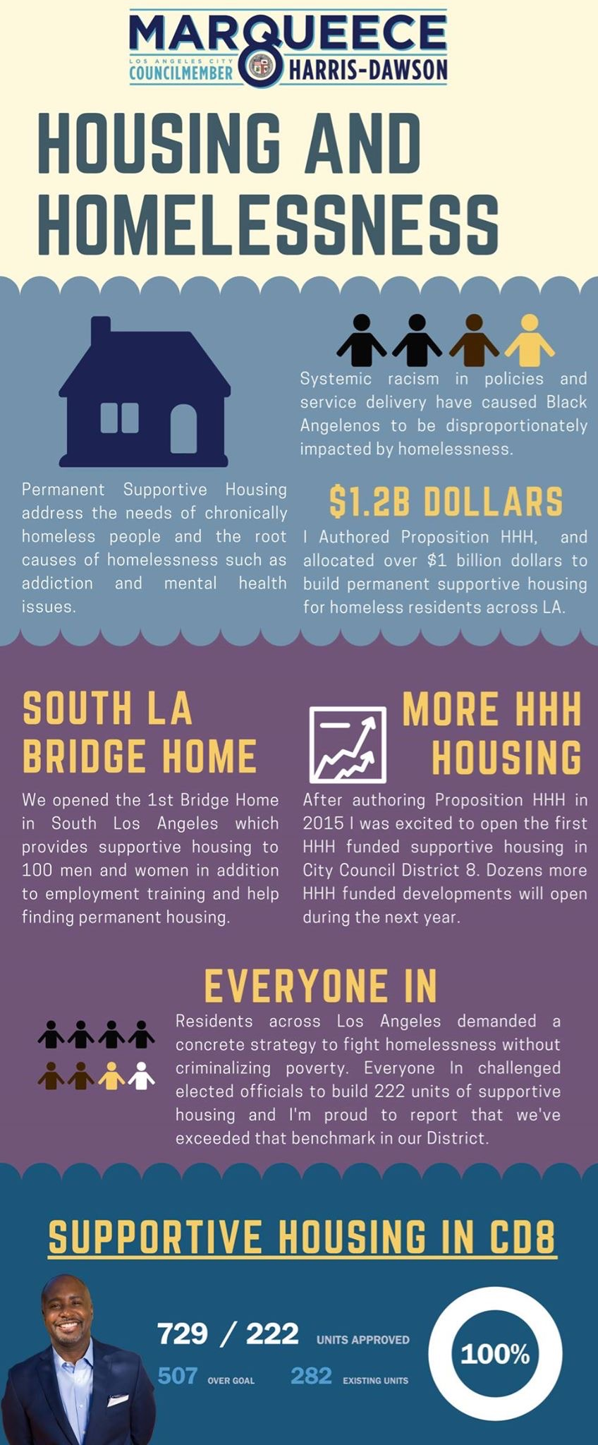 Progress Report on Housing & Homelessness
